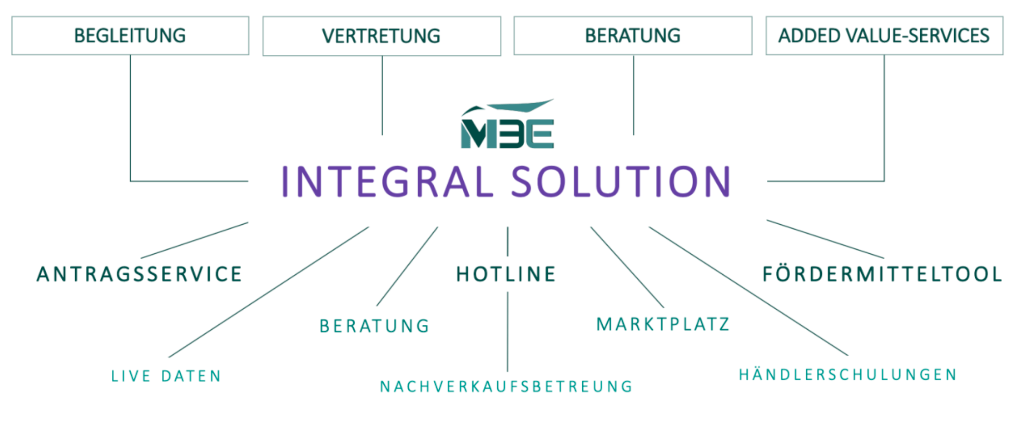 Integral Solution M3E GmbH